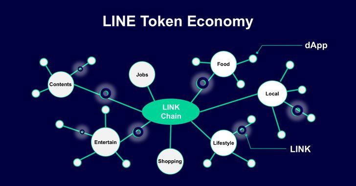 LINE公布代幣經濟計劃,推出5個去中心化應用程式