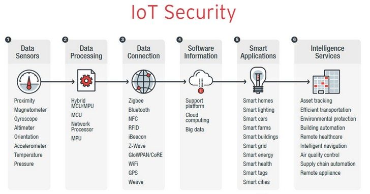 趨勢科技推IoT Security 2.0改善使用者防護,提升裝置製造商信譽