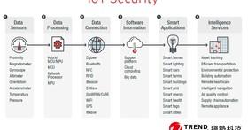趨勢科技 IoT Security 2.0 改善使用者防護、提升裝置製造商信譽