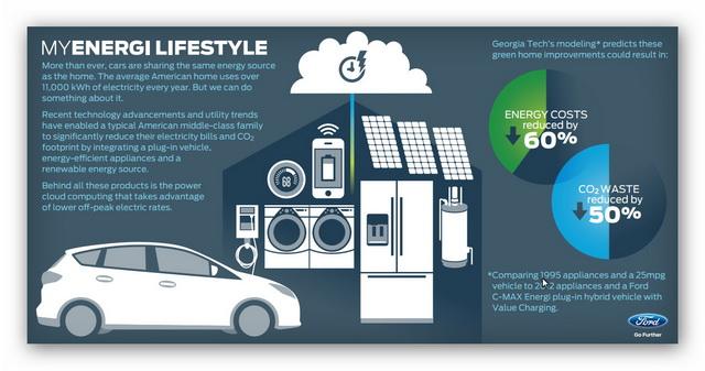 福特全球承諾以具體行動達成都市交通不「碳」氣 目標!未來智慧交通解決方案成關鍵!