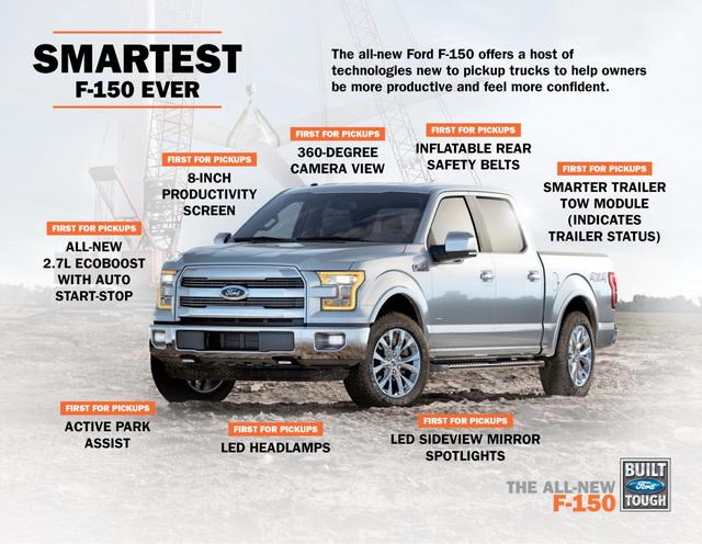 Ford 推出獨霸全球運動皮卡F-150!低油耗、大馬力、智慧科技三者兼具