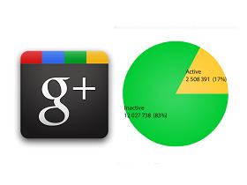 Google+ 不活躍用戶比例高達83%