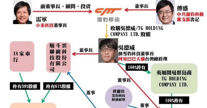 黃國昌踢爆中資入股叫車平台TaxiGo,背後金主是獵豹移動?