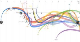 除了快退役的IE,你還記得Mosaic、Netscape嗎?一站看完三十年網路和瀏覽器發展史