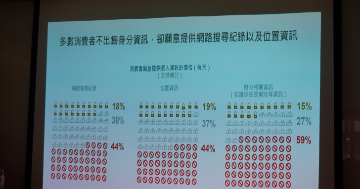 台灣人對網路環境很憂慮,但半數卻願意「收錢賣掉個資」,鮮少民眾肯「花錢保護個資」