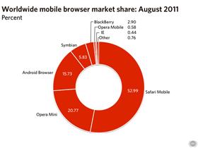 8月份瀏覽器使用率:Safari 攻佔行動市場榜首