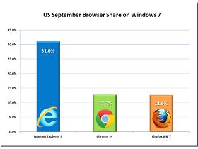 Windows 7 使用者最愛 IE9、Chrome 將在年底超越 Firefox