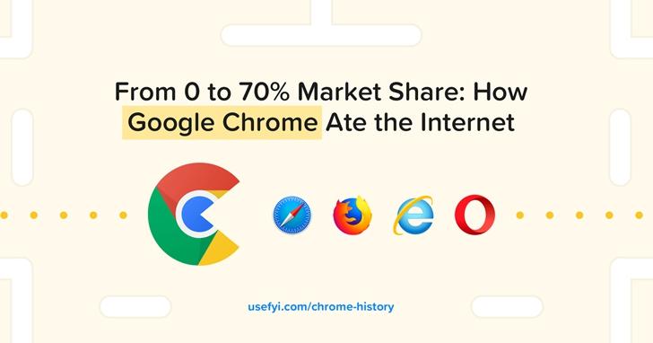 從0%到70%:Google Chrome是如何蠶食網際網路的?