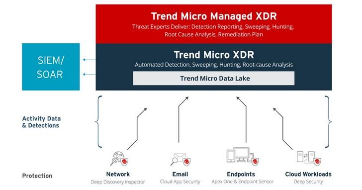 掌握分析數據、迅速偵測威脅,趨勢科技推出XDR 雲端服務平台