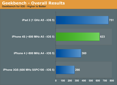 iPhone 4S 效能測試出爐,打敗多款手機和前代 iPhone