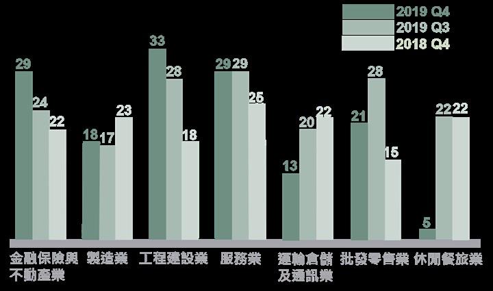 ManpowerGroup全球就業展望調查 2019年第四季台灣就業展望21% 持續穩健的人力需求 蟬聯全球第二