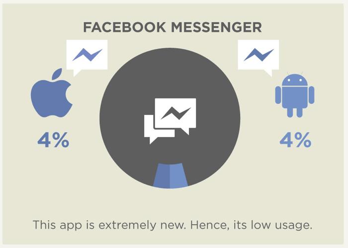 iPhone、Android 社交 App 使用比例大調查(資訊圖表)