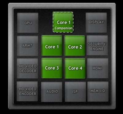 4+1核 Tegra 3:解開效能5倍速、還能更省電的秘密