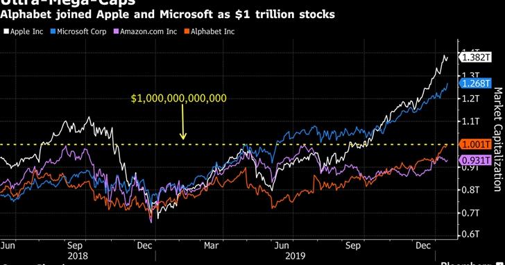美國第四家,Google母公司Alphabet市值首破兆美元