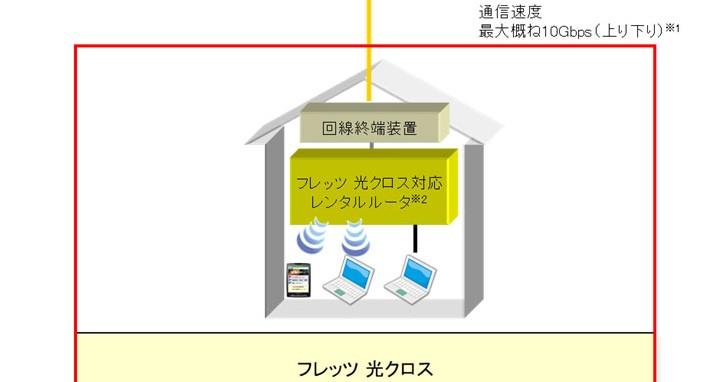 羨慕吧!日本民眾最快 2020 年 4 月就有「10Gbps」上網速率可以申請使用!