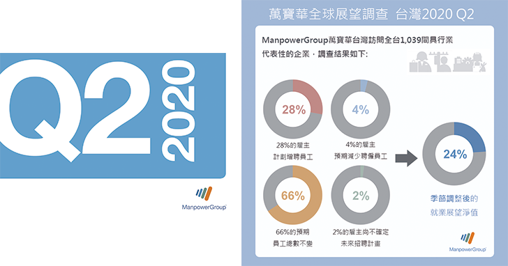 ManpowerGroup全球就業展望調查:  2020年第二季台灣就業展望24% 躍升全球及亞太之首