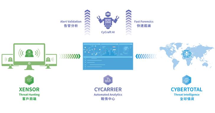 奧義智慧 CyCraft AI 登世界之巔,榮獲 MITRE ATT&CK 年度評測告警最高分