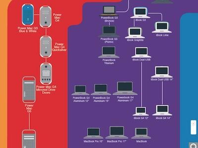 一張圖看完 1983~2011年 Apple 產品,iPhone 到底有幾款?