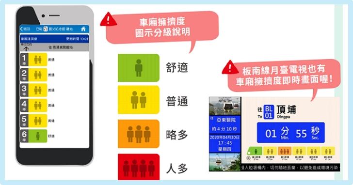 北捷「車廂擁擠度」功能板南線上線,壓力感測每節車廂擁擠度、列車到站前可預知人潮較多車廂