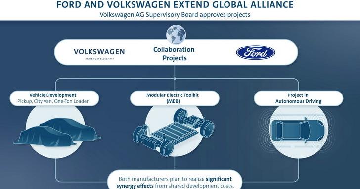 福斯、福特擴大合作,就連新世代電動車的底盤都授權了