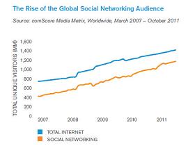 2011年社交網路帶來的10個網路新趨勢,你我都擺脫不了