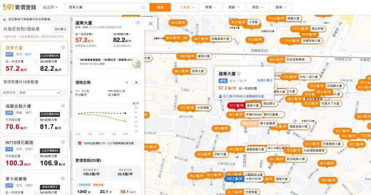 591房屋網推「真」實價登錄平台,房價資訊更透明