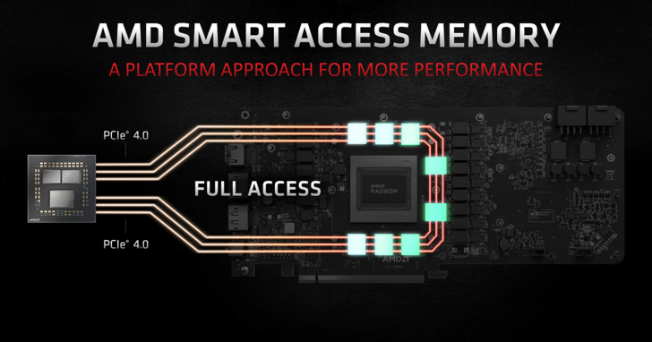 AMD Smart Access Memory 在 Intel 平台也能用,部份主機板已釋出 BIOS 支援