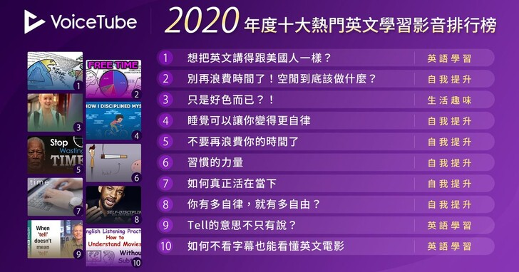VoiceTube 2020十大熱門影片排行榜出爐,自我成長類型最夯