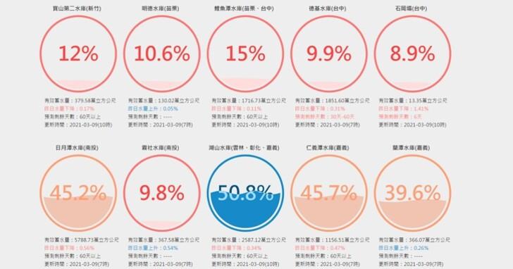 全台水庫缺水有多嚴重?「台灣水庫即時水情」查詢哪些水庫存量嚴重不足?