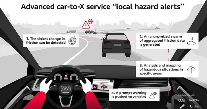 車壇首見 Car-to-X 現地危險警報系統,汽車感測器結合雲端分析路況風險