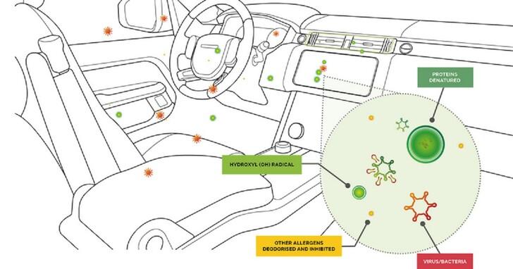 阻擋 99.995% 武漢肺炎病毒,Jaguar Land Rover 將導入全新車上濾清系統