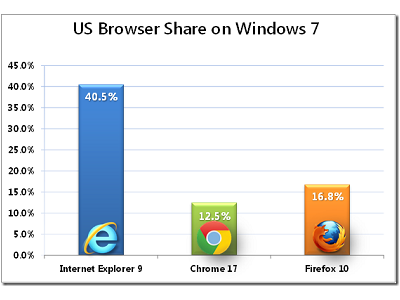 IE9 在 Windows 7 使用率破40%,Chrome、Firefox 靠邊閃