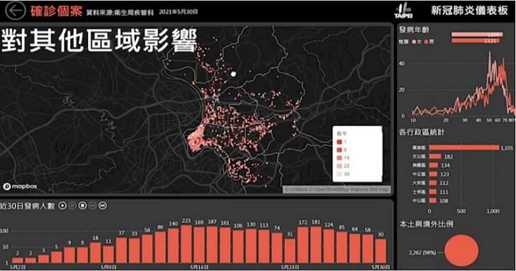 台北市首度公開「疫情數據儀表板」介面,利用大數據科技防疫再升級