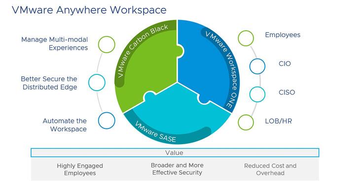 VMware為全球數位化基礎架構和隨處可用的工作空間提供安全保障