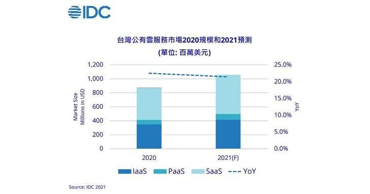 IDC預期:2021年台灣公有雲市場成長至10.57億美元