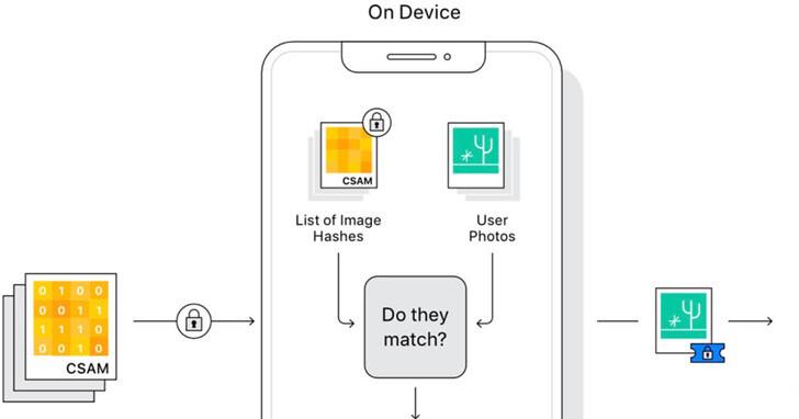 Apple照片掃描的AI演算法被逆向工程,Intel工程師發現漏洞