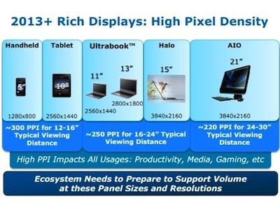 Intel:2013 年你就能看的到 Retina 螢幕