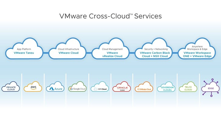 VMware針對多雲時代公布「雲智慧」策略,推出Cross-Cloud跨雲服務