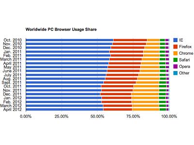 IE 使用率回穩,持續攻佔 50% 以上瀏覽器市場