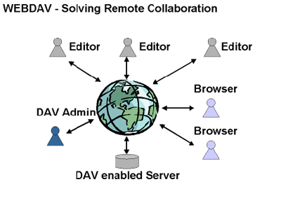 WebDAV:架起個人 Dropbox ,免除容量限制、密碼認證困擾