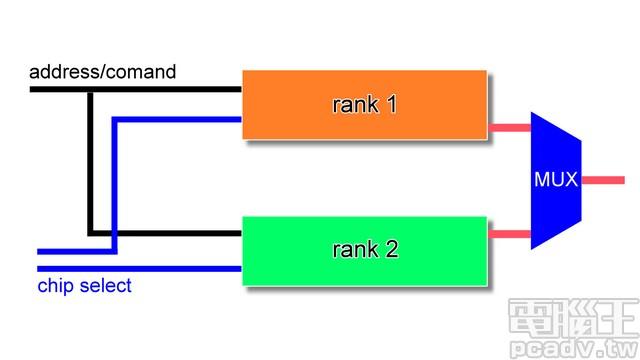 圖解RAM結構與原理,系統記憶體的Channel、Chip與Bank