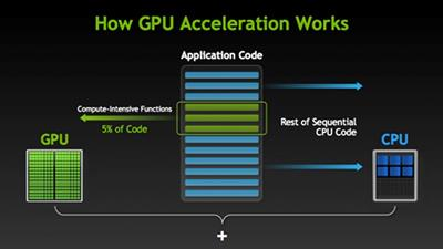 【課程】開放運算/GPU技術研究實作,學會高速運算技術,掌握機器學習、數位貨幣、電腦視覺關鍵能力