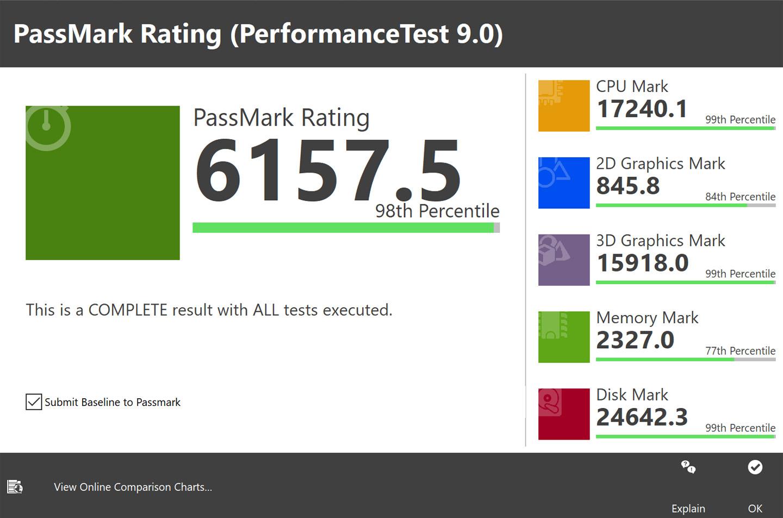 透過 PerformanceTest 9.0 來測試整體效能,獲得了 6157.5 分的成績,排在所有受測電腦的 98%,其中 CPU、3D 顯示與磁碟速度都能排在所有受測電腦的前 99%。