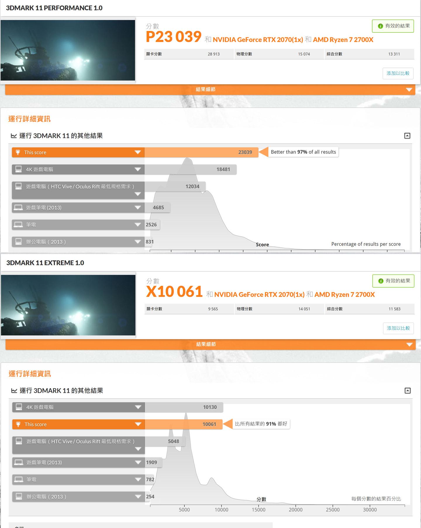 接下來我們透過 3DMark 11 來評測 3D 運算效能,標準 HD 模式獲得 P23039 分,勝過 97% 的受測電腦,而 Full HD 模式也獲得 X10061 的分數,勝過 91% 的受測電腦。