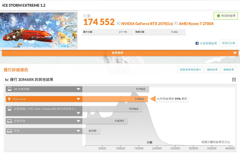 透過 3DMark 來跑分,ICE Storm Extreme 模式獲得 174552分,勝過 91% 的受測電腦。