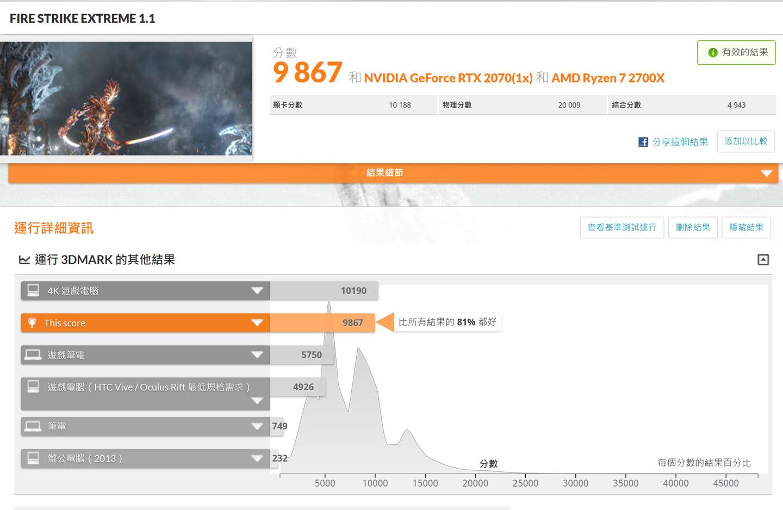 在 Fire Stike Extreme 模式獲得 9867 分,勝過 81% 的受測電腦。