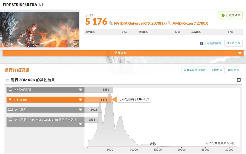 在 Fire Strike Ultra 模式獲得 5176 分,勝過 65% 的受測電腦。▲在 Time Spy 模式獲得 8535 分,勝過 84% 的受測電腦。