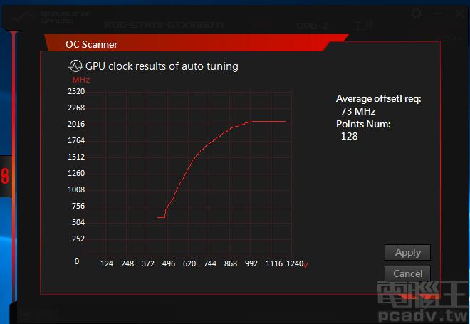 將功耗與溫度調整至上限 120% 和 89℃,ROG STRIX GeForce GTX 1660 Ti 平均可提升 73MHz