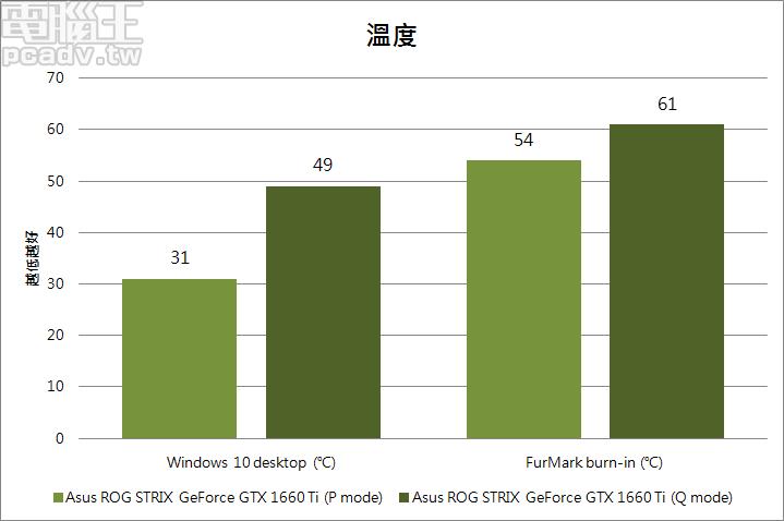 ROG STRIX GeForce GTX 1660 Ti 散熱效果相當不錯,一方面拜 GeForce GTX 1660 Ti 省電性所賜,另一方面則是受惠於大型散熱器與 3 風扇設計
