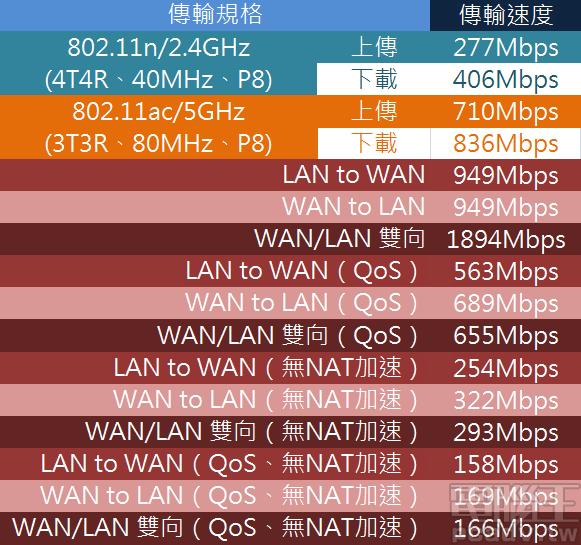 TP-Link Archer A9 v6 傳輸速度結果,開啟 QoS 依舊可以�持 600Mbps 以上的 NAT 處理能力